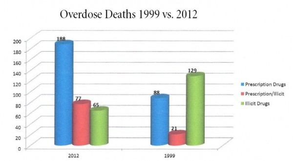Source: Orange County' coroner's 2012 annual report.
