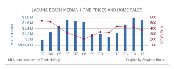 new 1 real estate LBMedianPriceGraph
